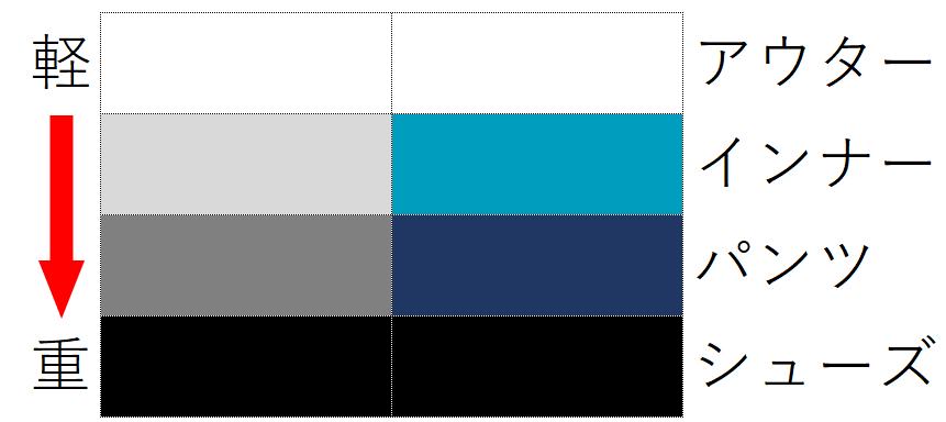 色の重さとファッションのパーツの関係性を示している図
